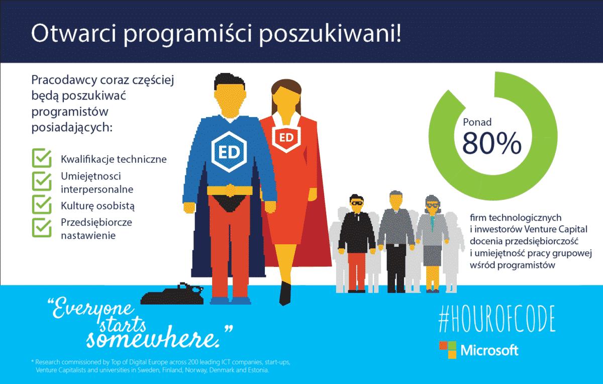 Hour of Code_infografika