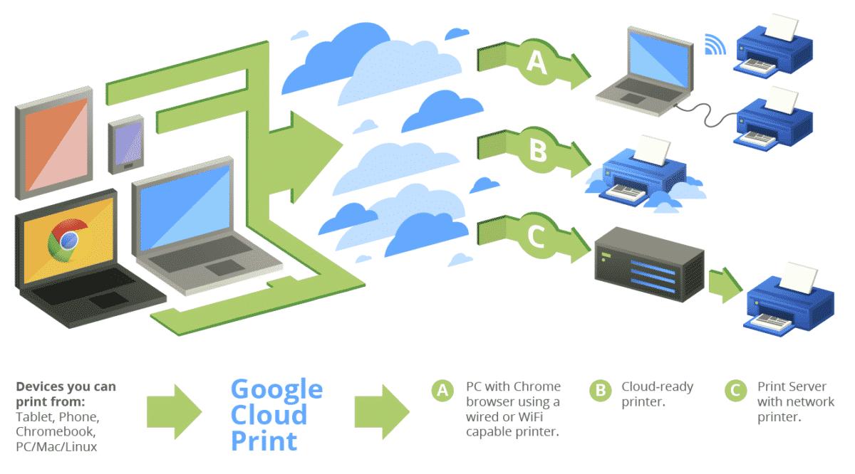 cloudprint2